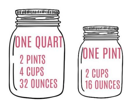 how many pints in a quart